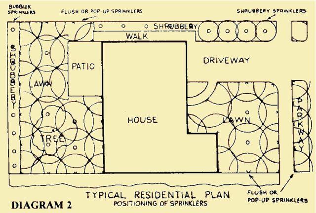 Sprinkler Irrigation Design