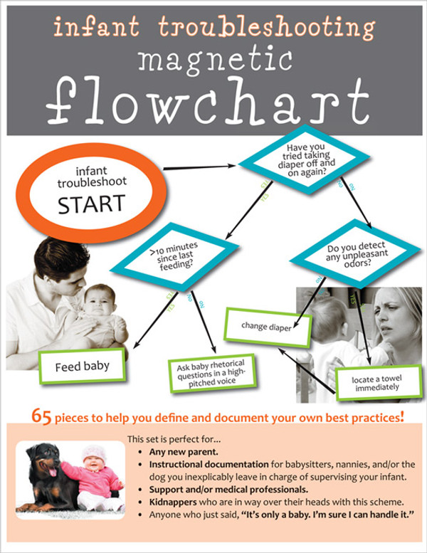 INFANT TROUBLESHOOTING FLOWCHART for new parents -- 65 piece Magnet set