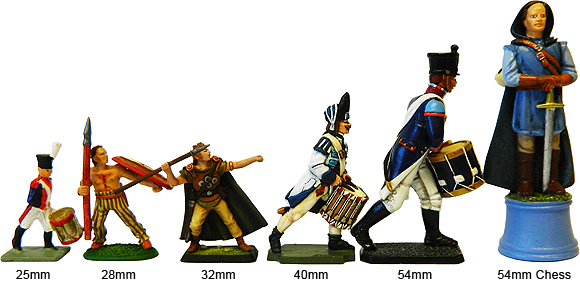 Prince August Scale of figures.