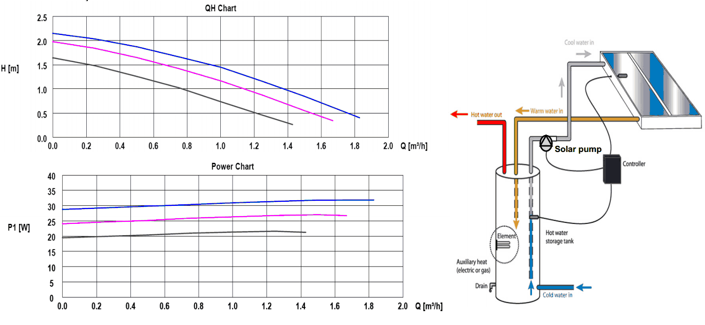 grundfos 15 20 cil performance and installation grundfos pump diagram grundfos pumps catalogue download \u2022 45 63 74 91  at n-0.co