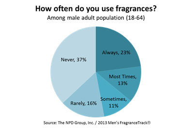 Men's use of fragrances and scents