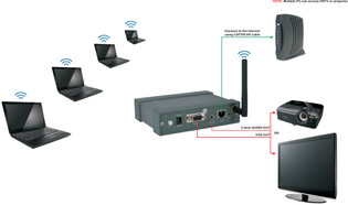 Wirelessly Transmit VGA Sources to Projectors or TV
