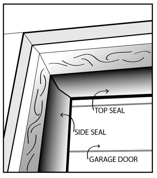 Garage door weather seal for top and sides closes gaps Garage with doors on both sides