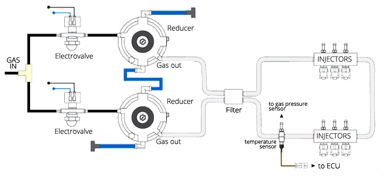 reducer vaporizer gas pressure regulator connection diagram drawing lpg autogas cng propane conversion proton persona wiring 28 images relay fuel gen2 proton persona lpg gas conversion wiring diagram at aneh.co