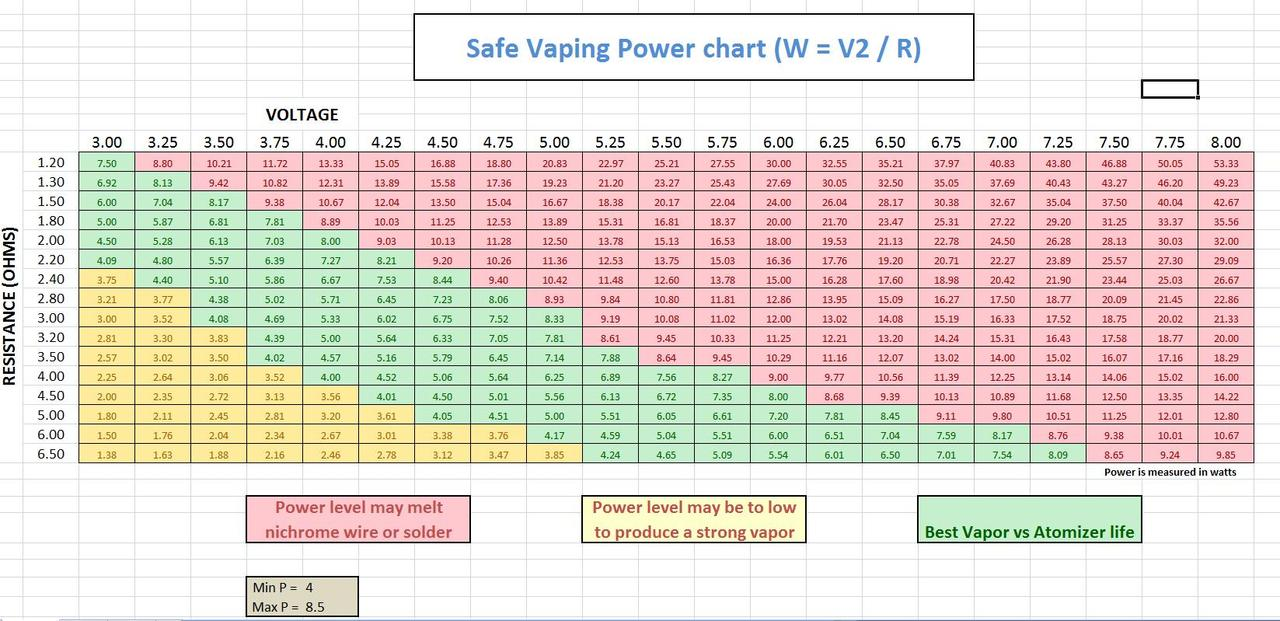 General safe vaping power voltage resistance ohm chart keyboard keysfo