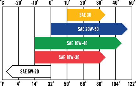 Kawasaki 4-cycle engine oil chart