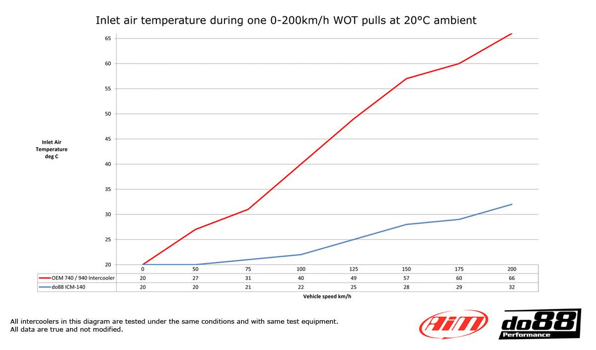 icm-140-temperature-diagram.jpg