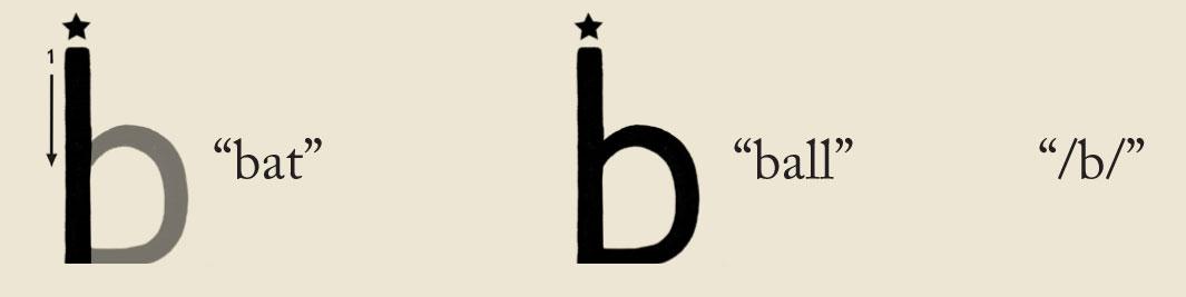 Teaching the letter b