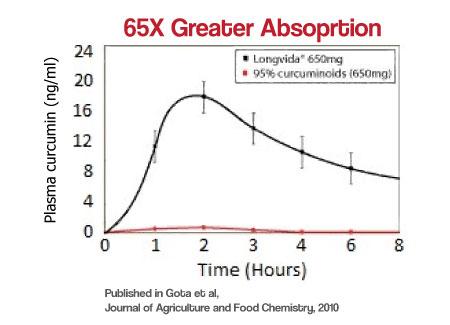 longvida-absorption-graph-new.jpg