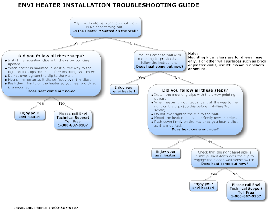envi-troubleshooting-chart-2.png