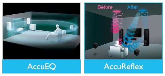 AccuEQ Calibration Featuring AccuReflex Technology