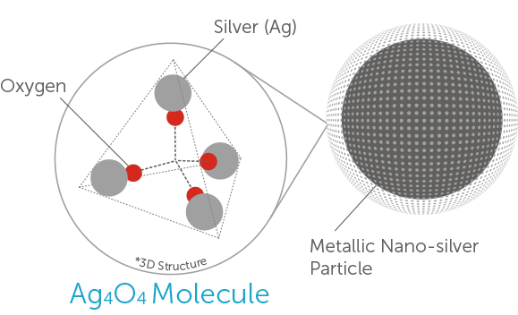 Experience the many benefits of Nano Silver!