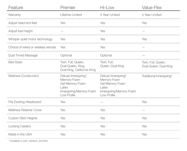 Listed Features Comparison Chart for each of the three Flex-A-Bed Value-Flex, Premier and Hi-Lo Series