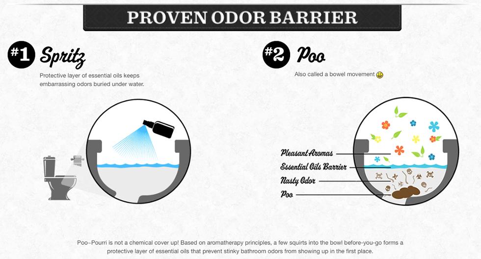 proven-odor-barrier-v2-980px.jpg