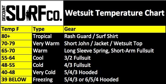 body-glove-wetsuit-temperature-chart.jpg