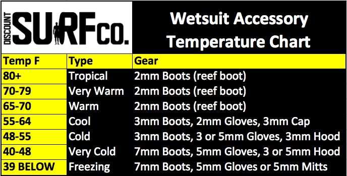 wetsuit-accessory-temperature-chart.png