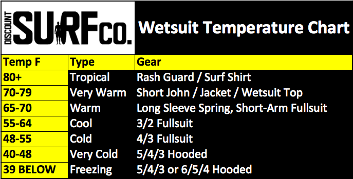 wetsuit-temperature-chart.png