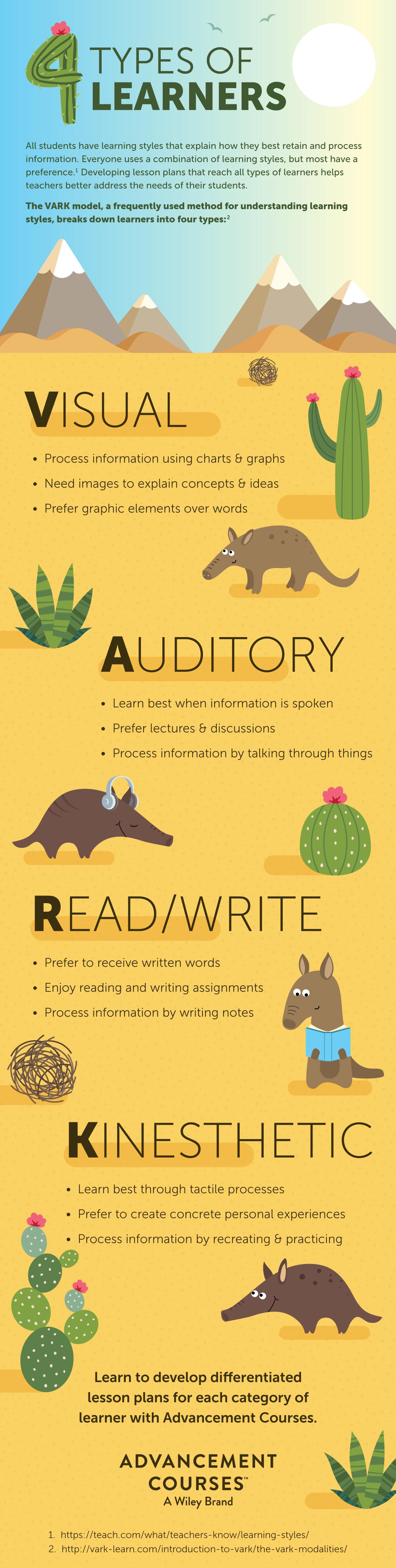 4 Types of Learners in Education-VARK