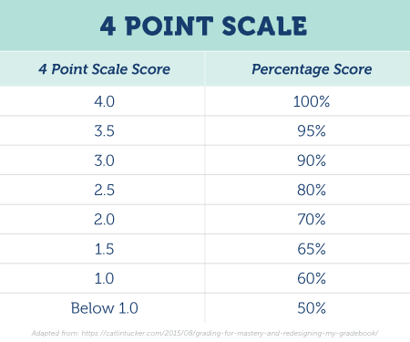 4 Point Scale