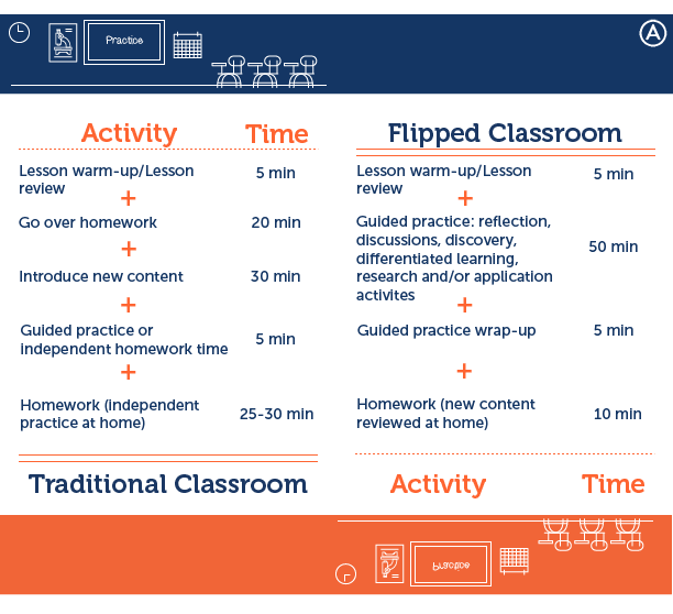 How To Flip Your Classroom