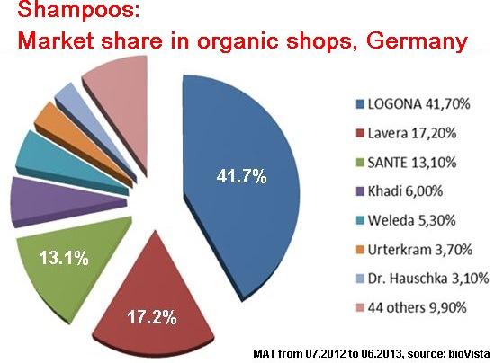 market-shares-shampoos.jpg