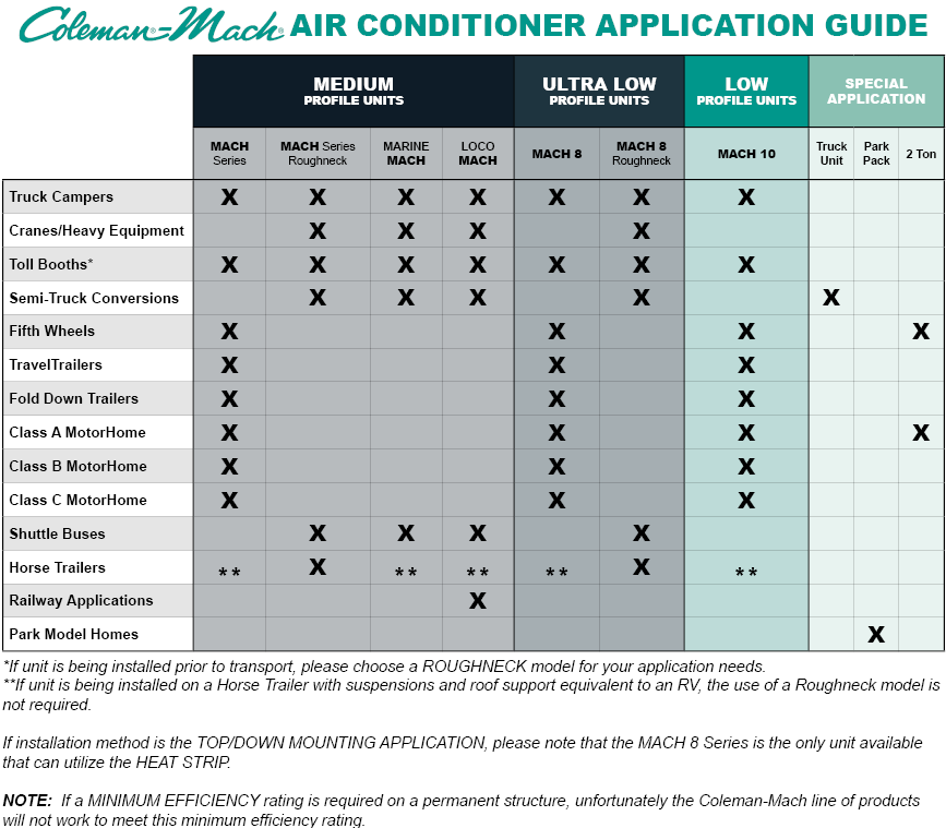 Coleman Mach RV Air Conditioner Applications/ Installations