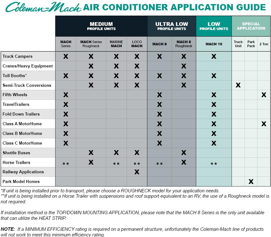 Coleman Mach RV Air Conditioner Applications/ Installations