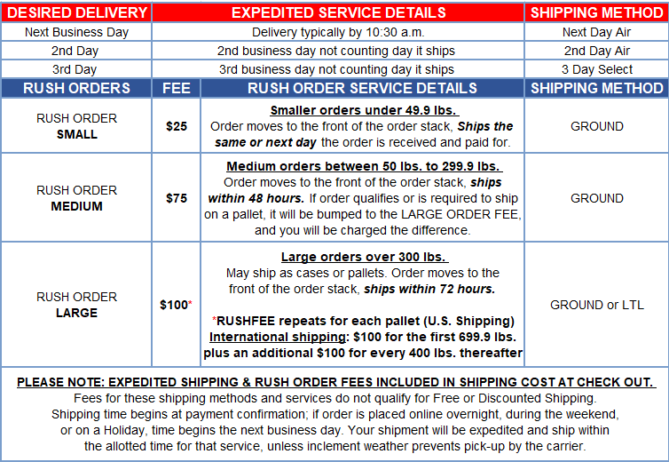 expedited-rush-fee-chart.png