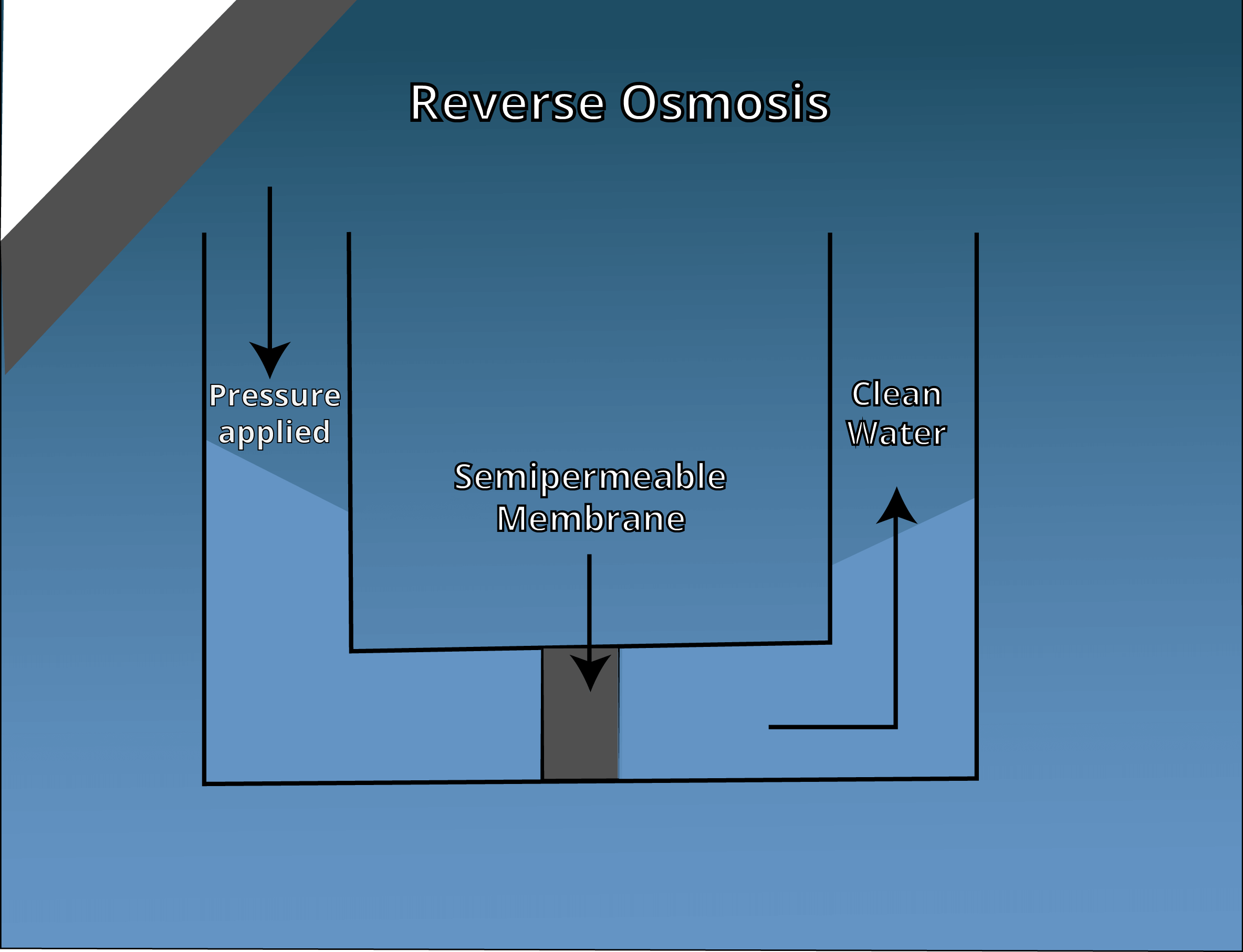 An Overview of Reverse Osmosis and Distillation Systems - New ...