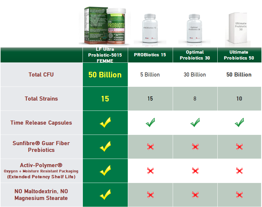 probiotic-5015-compare-2.png