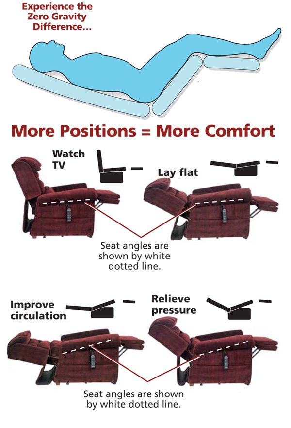 The Ultimate Sleep Chair Is Available At All Star Medical