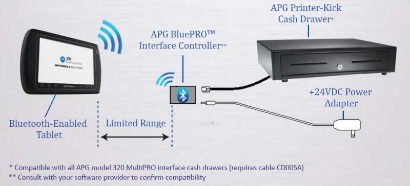 APG BluePro