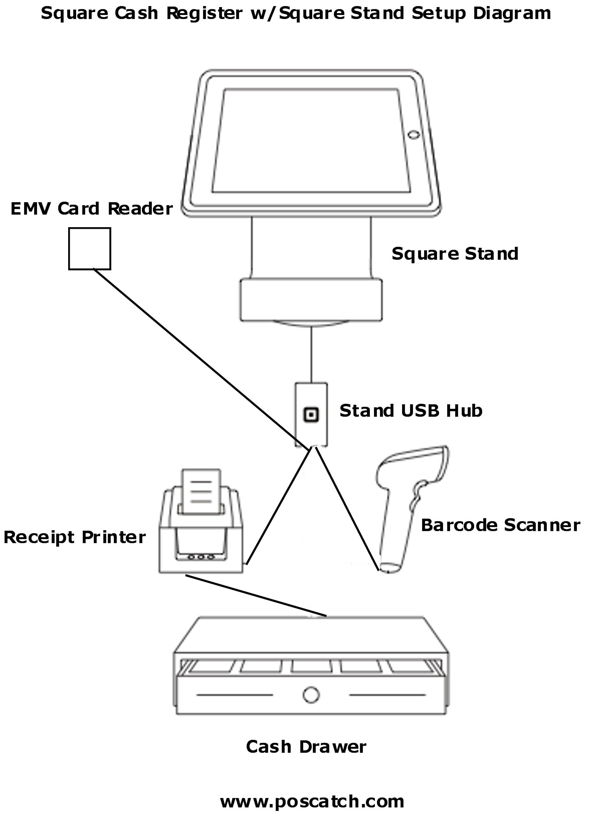 square-register-hardware-setup.2.jpg