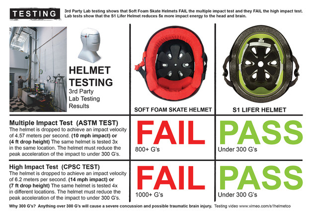 History of the S1 Lifer Helmet