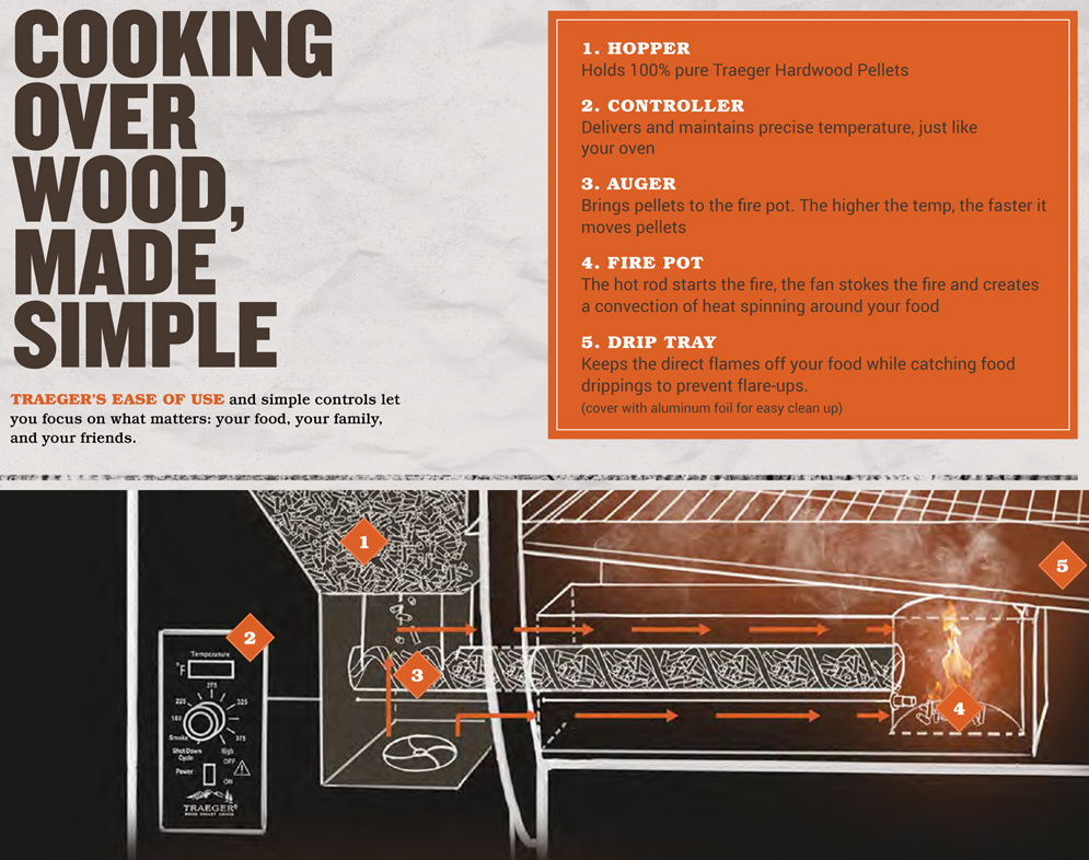 Traeger Grill-How It Works