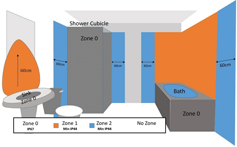 bathroom lighting zones