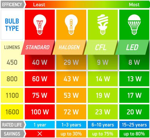 Brightness, lumens and watts