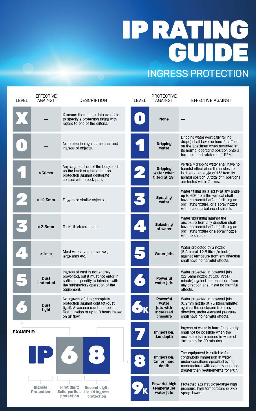 Guide To Lighting IP Rating   Lighting Style