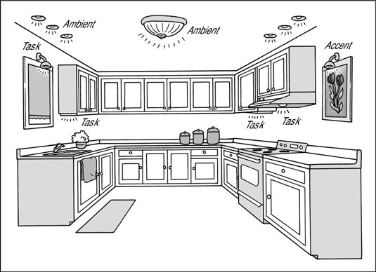 types of kitchen lighting. Kitchen Lighting Types Of E