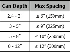 m9-spacingchart.jpg