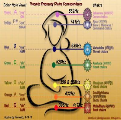 frequency-chakra-corrrespondence-chart-1.jpg