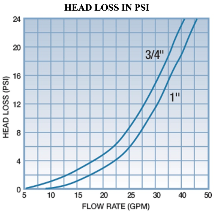 dig-filter-head-vs-flow-rate-chart-for-web-pages.jpg