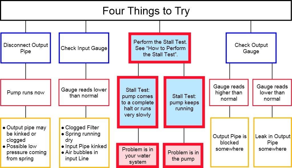 four-things-to-try-for-web-page.jpg