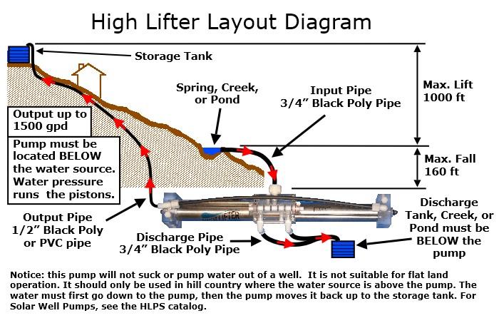 water pump line diagram 12 22 kenmo lp de \u2022