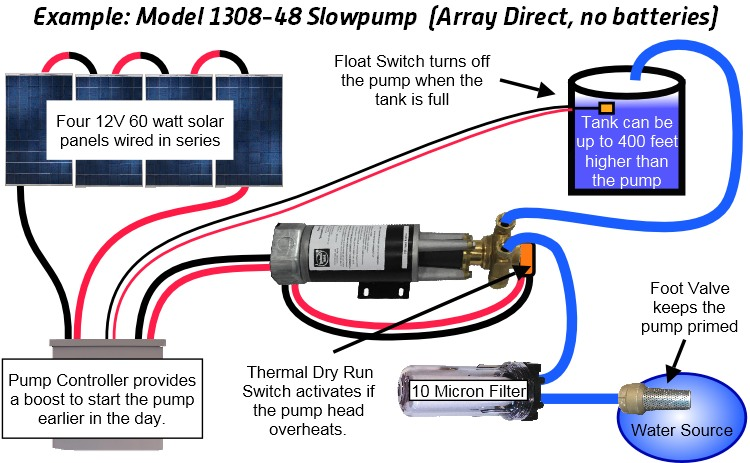 Electrical Wiring Diagram For Water Pump Motor Set : Layout diagram for dankoff solar water pump