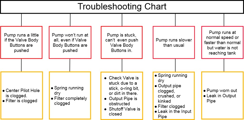 simple-troubleshooting-chart-for-web-page.jpg