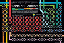 Image for Smithsonian Poster - Periodic Table