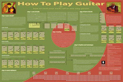 Image for How to Play Guitar Poster