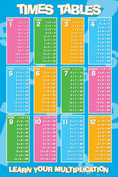 Image for Educational Times Tables Poster