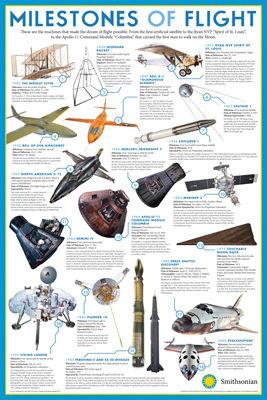 Image for Smithsonian Poster - Milestones of Flight